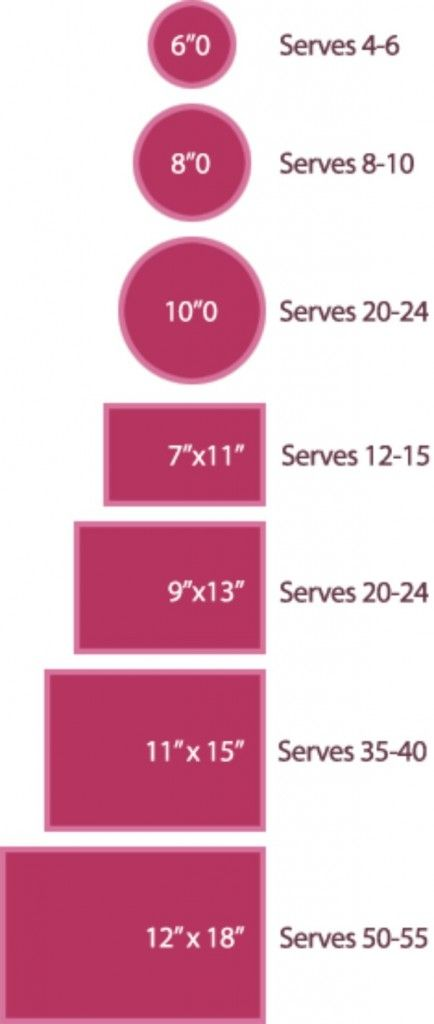 Having a birthday party? Need to know how much cake to order?