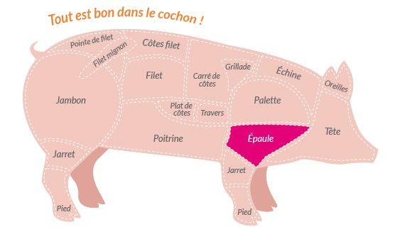 Les différentes morceaux du porc - Leporc.com, échine, poitrine, lard, jambon