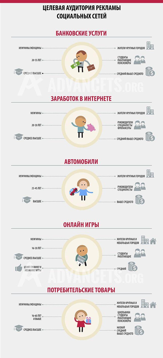 Социальные сети: аудитория и рекламные тенденции. Advancets. Читайте на Cossa.ru 15.04.14