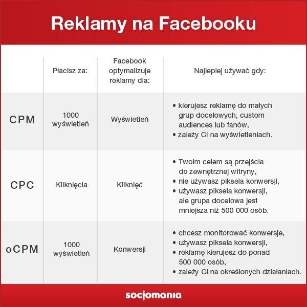 Powtórka z modeli rozliczeń reklamy na Facebooku. Kiedy wybrać CPC, CPM i oCPM? #SocjoTips #FacebookAds #Facebook
