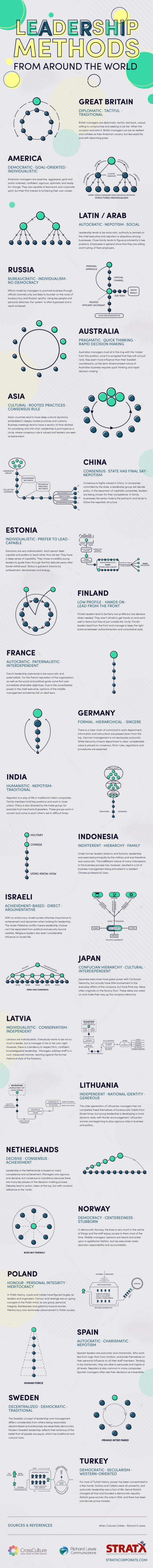 Multinational companies are anything but a rarity in today's world, yet that doesn't mean all leadership styles look alike.Knowing what to expect when working overseas is an important part of forging productive connections, so take a look at how the leadership game is played around the world in this infographic from StratX.Via StratX.Lead more effectively with infographics.