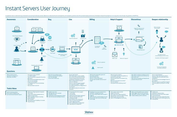 157 best customer journey maps blueprints images on pinterest cloud experience map telefonica digital malvernweather Image collections