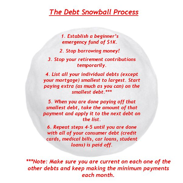 Get Out of Debt with the Debt Snowball.  Use this to get rid of credit cards, car payments, student loans and finally the mortgage!!!