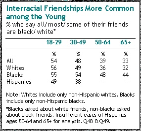 pew research center interracial dating