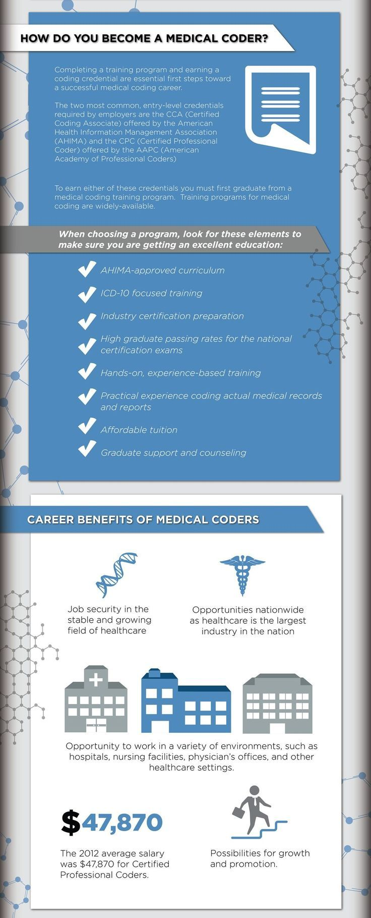 Pin on Medical Billing and Coding Jobs