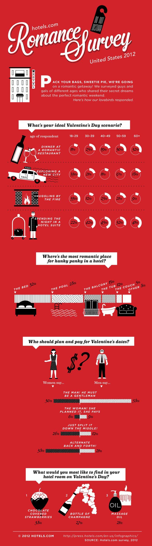 Romance Survey