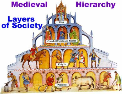 an introduction to feudalism in the history of europe Feudalism: characteristics of european feudalism  introduction characteristics of european feudalism  ancient history, middle ages and feudalism.