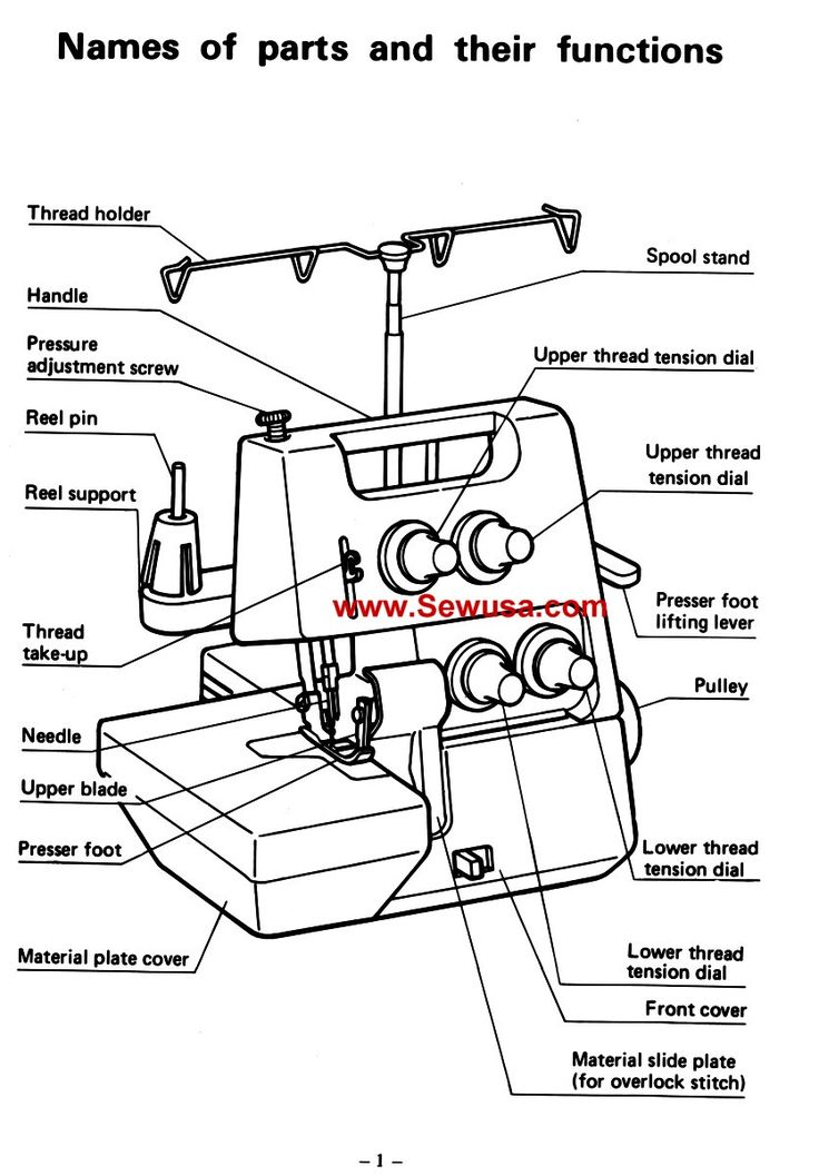Httpsedu Apps Herokuapp Compostelgin Sewing Machine Manuals