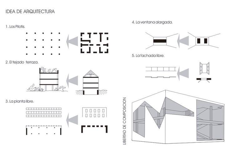 5 principles 481 le corbusier pinterest for 5 points corbusier