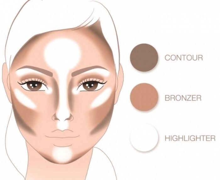Consejos y consejos para maquillaje de contorno fácil