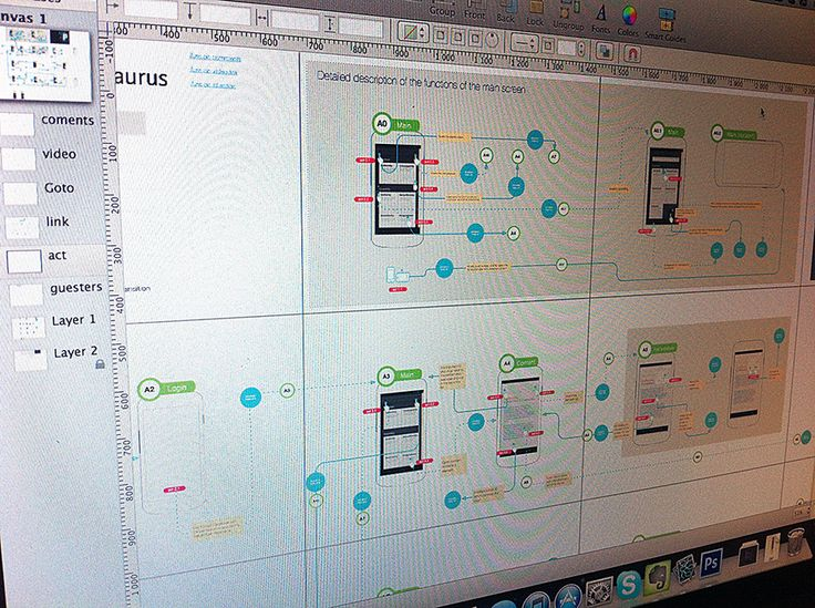 Wireframes and flow diagram