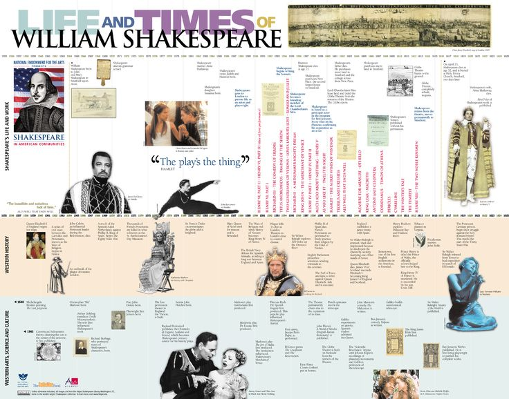 timeline of shakespeare s life Shakespeare - the most important dates, from your trusted shakespeare source.