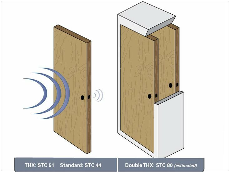 Soundproof Privacy Door To Separate Two Rooms Of The House