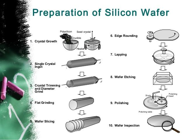 10 Best Silicon Wafer Manufacturing Process Images On