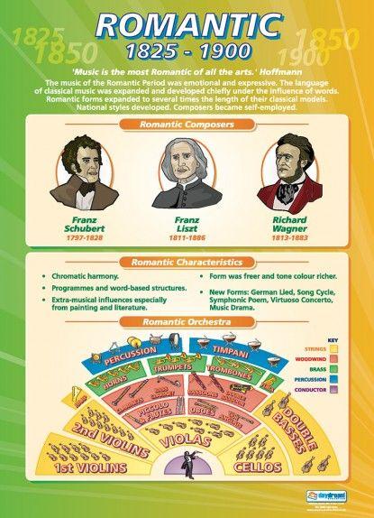 Romantic (1825-1900)   Music Educational School Posters