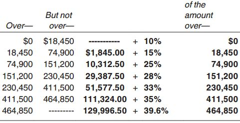what is the tax brackets for 2015