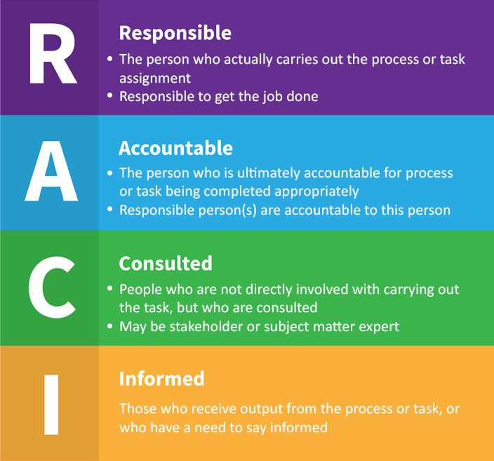 Image Result For Raci Matrix Project Management Get The