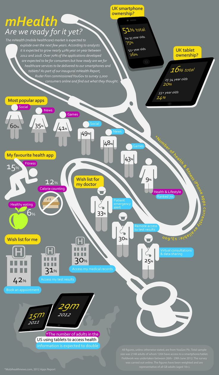 New mhealth #infographic