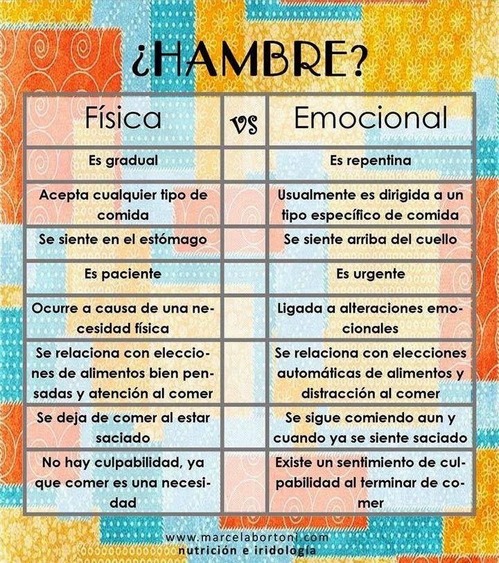 PSICOLOGOS PERU: COMER POR ANSIEDAD = HAMBRE EMOCIONAL