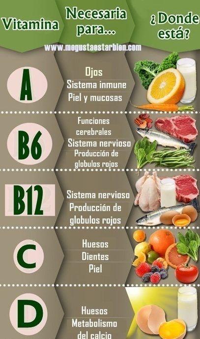 Vitaminas necesarias para las partes de tu cuerpo