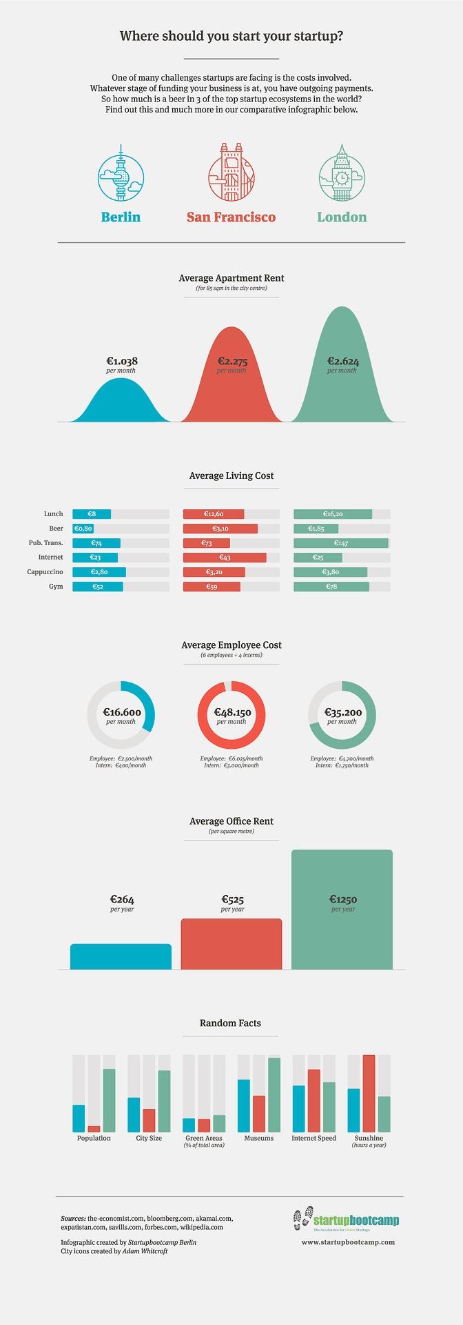 Where should you start your startup? (Berlin vs San Francisco vs London)
