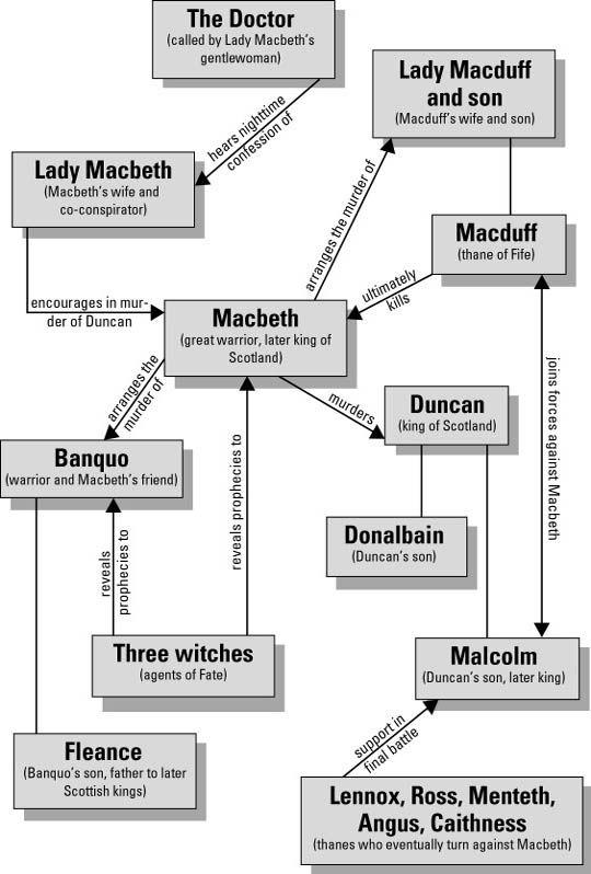 Beware Macbeth!