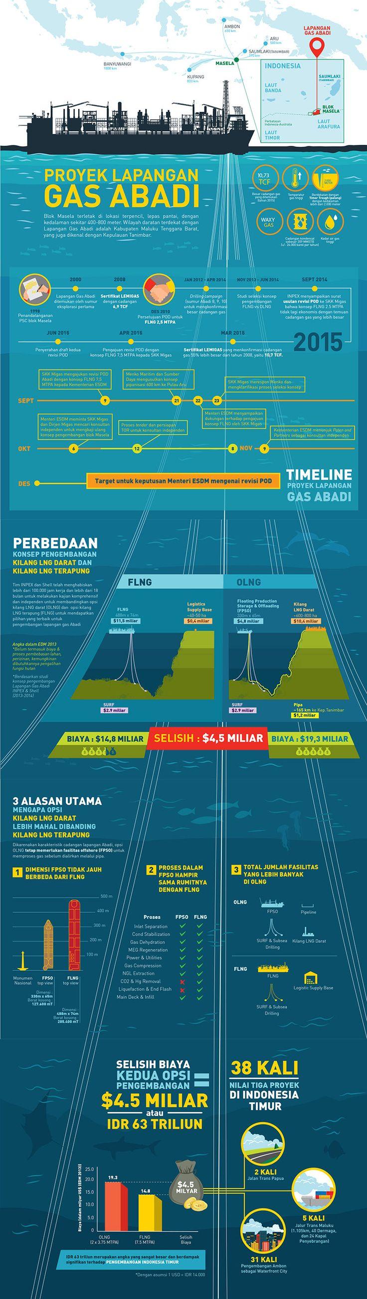 #FLNG #OLNG #mining #technology #migas #teknologi #indonesia #innovation #energy #enginering #engineering #maritime #maritim #LNG #resource #infographic #sea #vessel #boat #shipyard