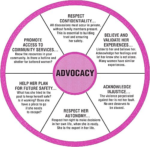 advocacy in social work 16,636 social service advocate jobs available on indeedcom apply to victim advocate, director of social services,  bachelors degree in social work, .