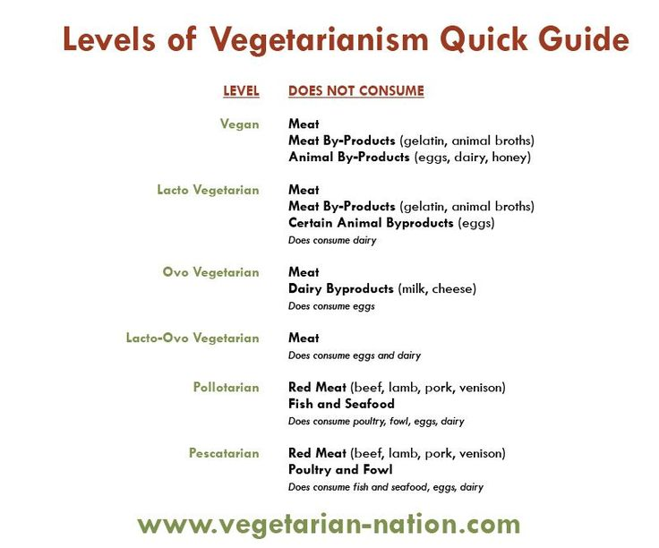 So currently I am a Pollotarian. I am slowly but surely converting to Lacto-Vegetarian though. :)