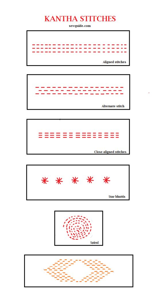 sewing page with info about regional differences