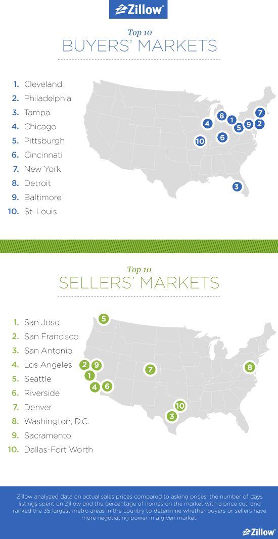 15 best Los Angeles Realtors images on Pinterest Los angeles - sample real estate market analysis