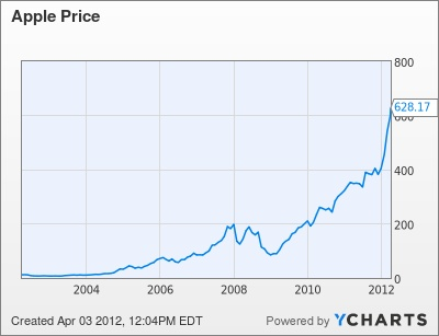 Aapl Quote Amusing Best 25 Aapl Stock Quote Ideas On Pinterest  Aapl Chart Aapl