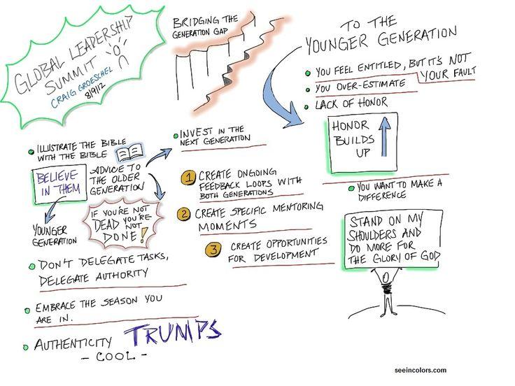 132 best Lessons in Leadership images on Pinterest Celebration - leadership self assessment