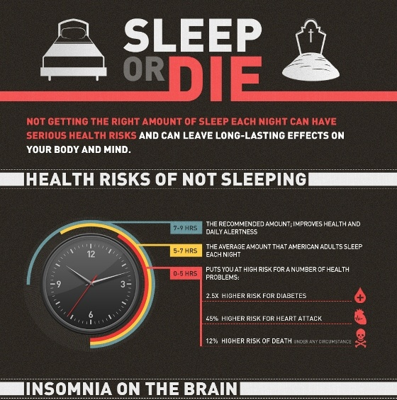 the health risks and dangers of sleep deprivation Expert blog dangers after  it may surprise you to learn that chronic sleep deprivation for whatever reason significantly  [ lack of sleep apnea health risks ].