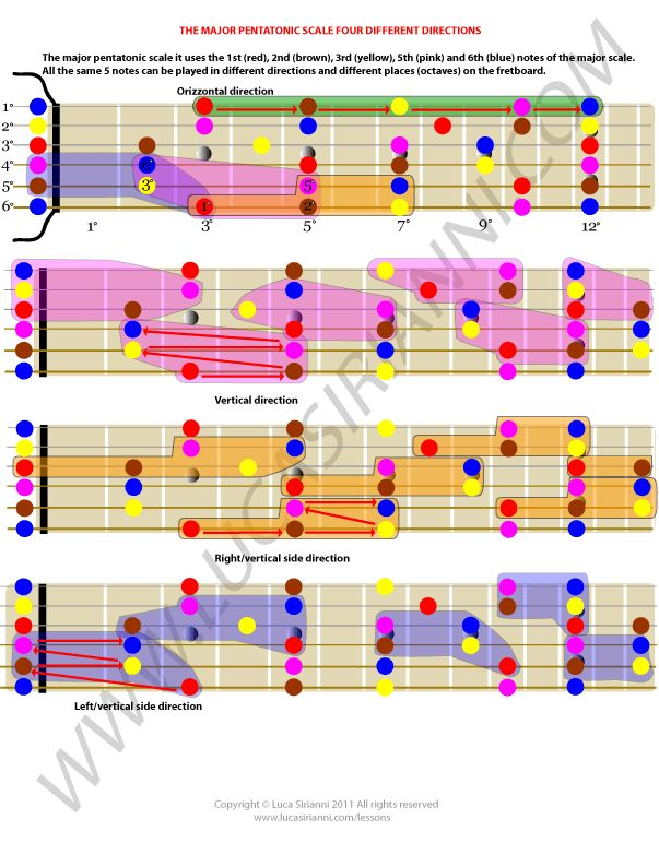 Pentatonic scale different positions by Luca Sirianni.
