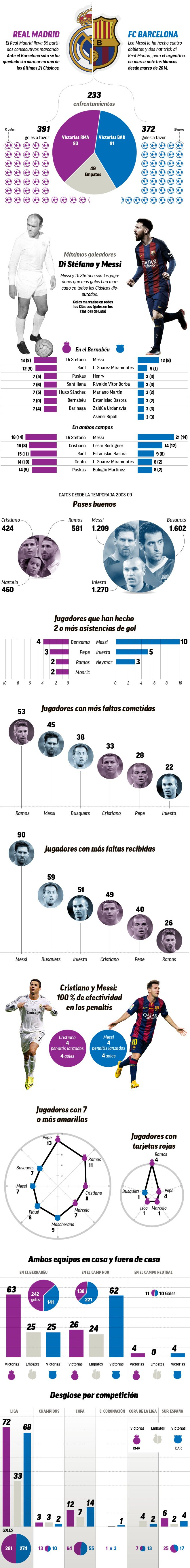 Marca inforgraphic on Clasicos - pretty impressive! Link straight to image since some people were unable to see it.