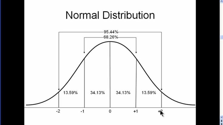 Normal Distribution Video and the Bell Curve
