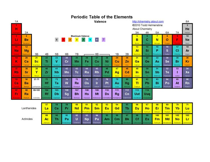 periodic table | valence periodic table printable periodic tables by anne marie ...