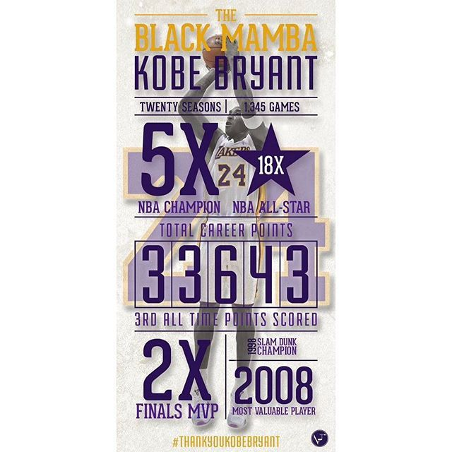 One year ago today Kobe played his last ever game in the @nba scoring an unbelievable 60 points  #thankyoukobe ______________________________________ #kobe #bryant #24 #infographic #basketball #typography #typographyinspired #goat #nba #lakers #design #graphicdesign #natodesign #thedesigntip #typegang