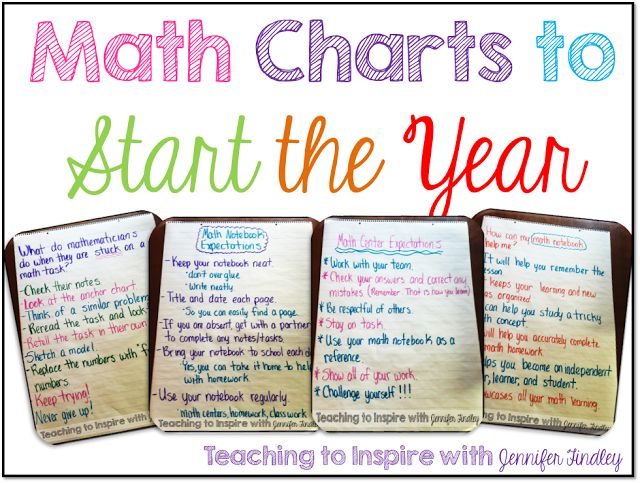Back to school tips on creating specific math charts to help you have a successful year in math instruction. These charts could be replicated for Literacy. also.