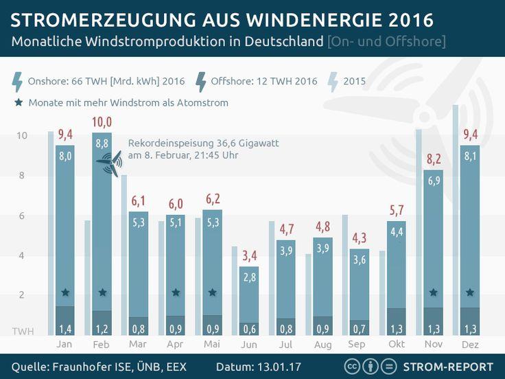 Stromerzeugung aus Windenergie in Deutschland 2016 #2016, #Stromerzeugung, #Wind, #Windenergie, #Windkraft  2016: Die Windräder zwischen Nordsee und Alpen erzeugten 78 Mrd. Kilowattstunden Strom und übertrafen damit in 6 Monaten des Jahres die Produktion aus Kernenergie. http://strom-report.de/.3d0 #Energiewende