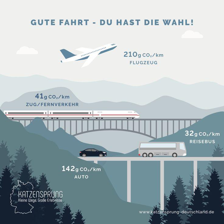 Mitmachaktion: Zeig deine nachhaltige Reise! – get on your way