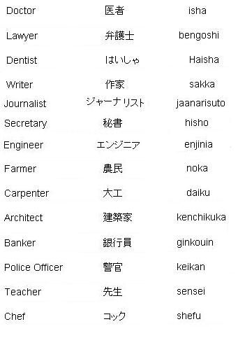 Japanese Words for Professions - Learn Japanese