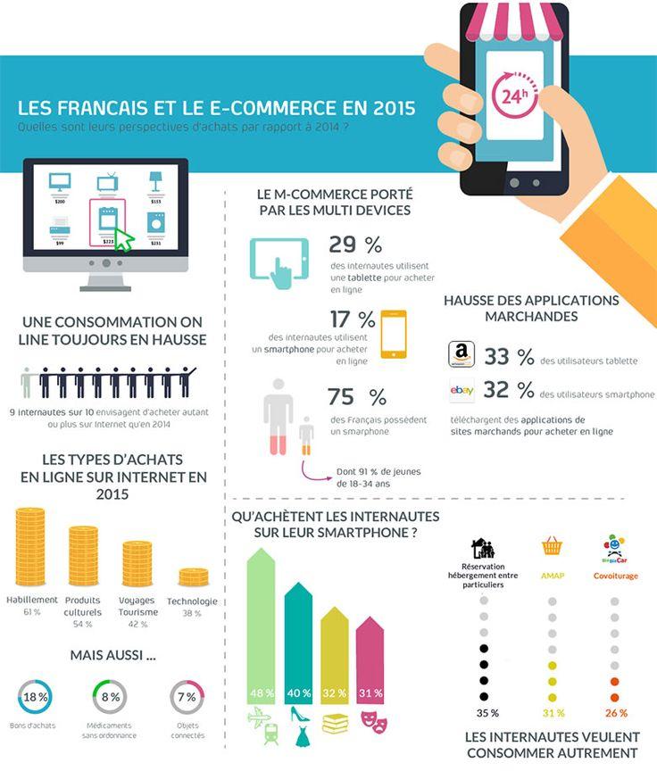 Retrouvez ci-dessous le bilan 2015 ainsi que les dernières tendances du e-commerce français.