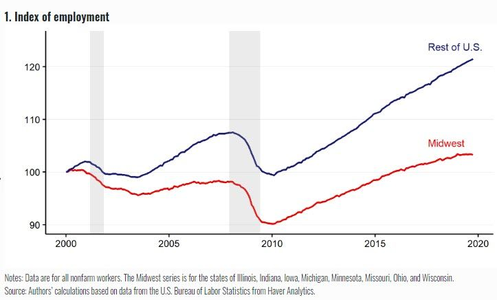 Since 2000 Employment Has Gone Up By Just 3 3 In The Midwest