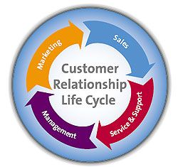 customer relationship management life cycle If in an organization, many customers diverge their way to other organizations and customer acquisition program shows less aggressiveness then the organization faces terrible cash flow problems this is the time when tracking the number of customers in each stage of customer life cycle becomes.