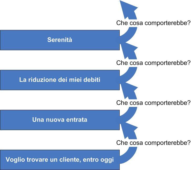 La serenità riconquistata http://storiedicoaching.com/2013/01/22/paura-futuro-un-gradino-alla-volta/ #coaching #piano #azione #step #serenità #clienti