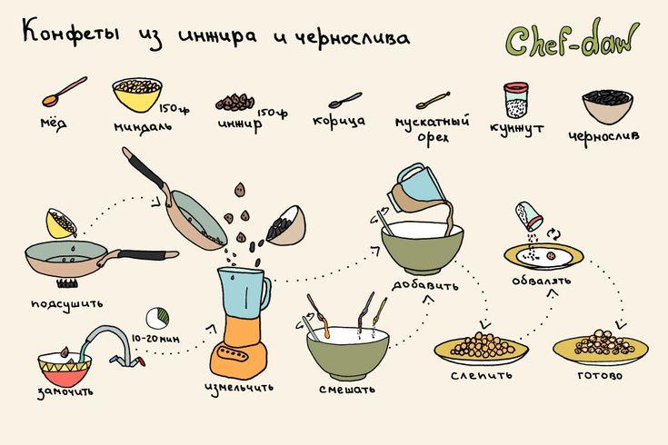 chef_daw_konfeti_iz_inzhira_i_chernosliva