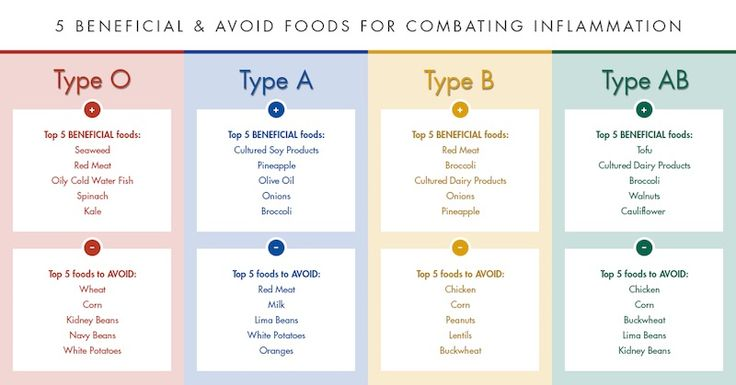 How Eating For Your Blood Type Can Reduce Risk Of Diseases - Juicing For Health