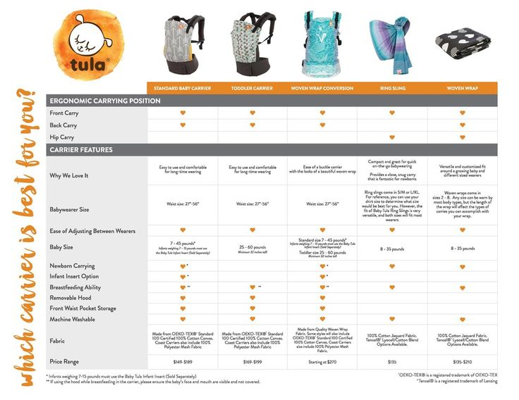 Take a look at our baby carrier comparison to see the different Baby Tula carrier options and find the baby carrier is best for you and your baby!